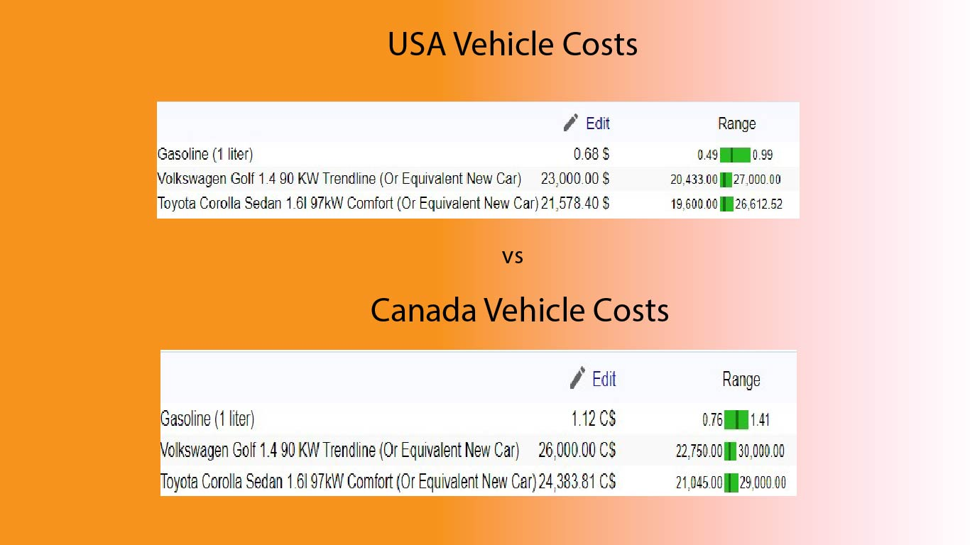 Canada vs USA Vehicle Costs (Infographic)