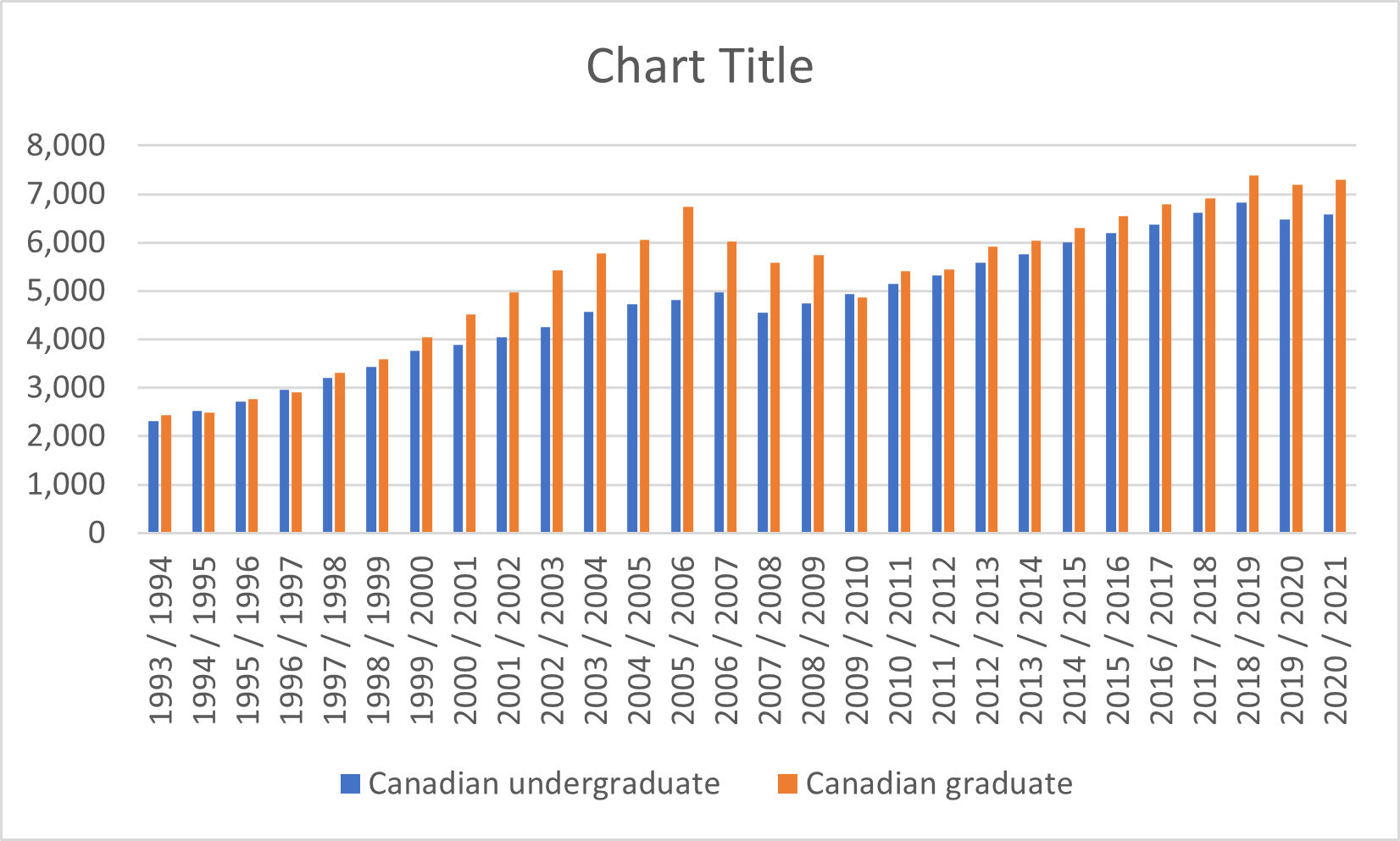 Cost of Tuition Per Semester Across Canada, 1994 to 2019