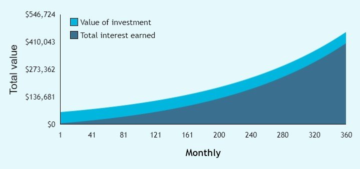 Growth of money if you dont go to college