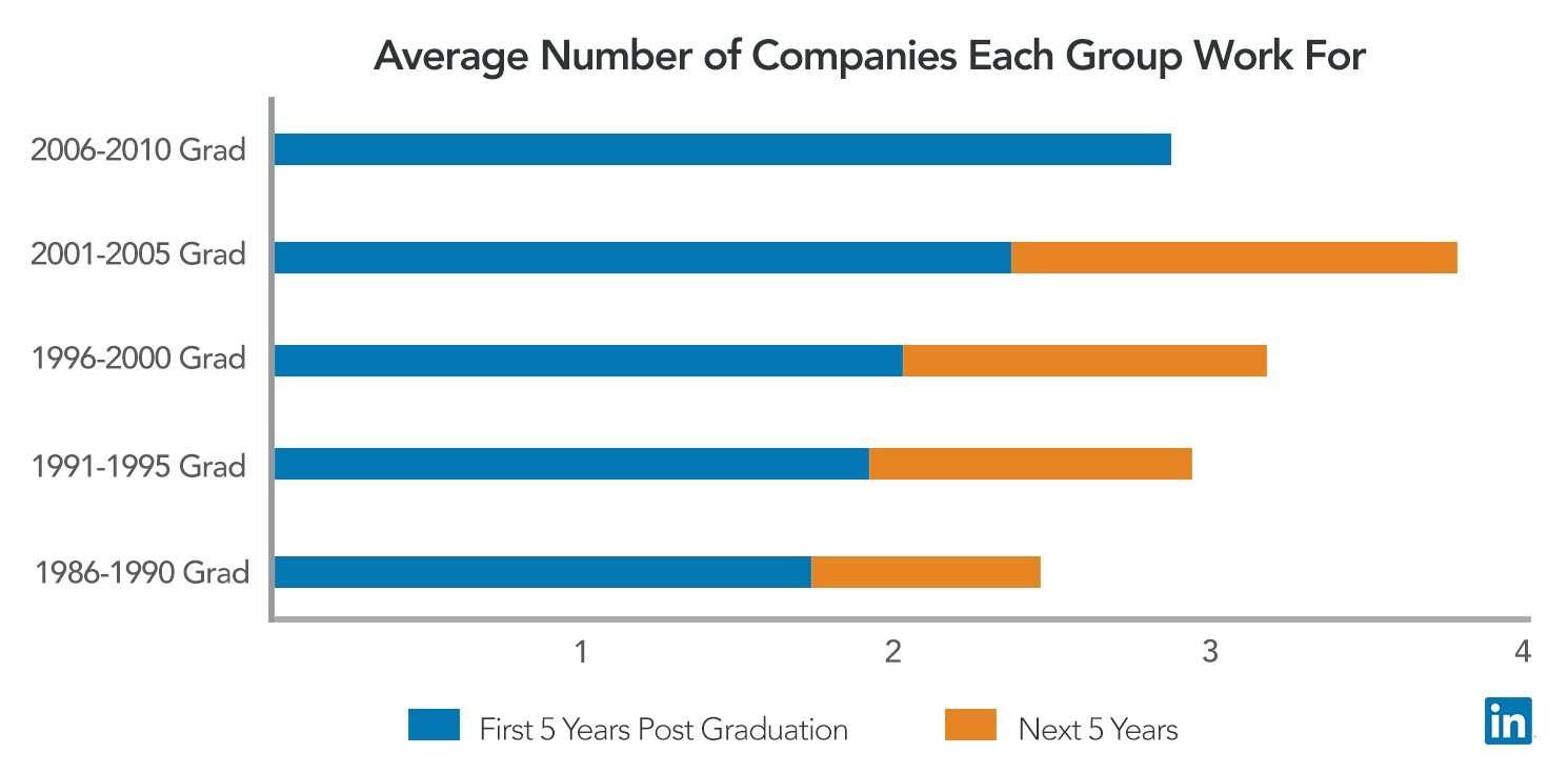 Millenials job hopping chart