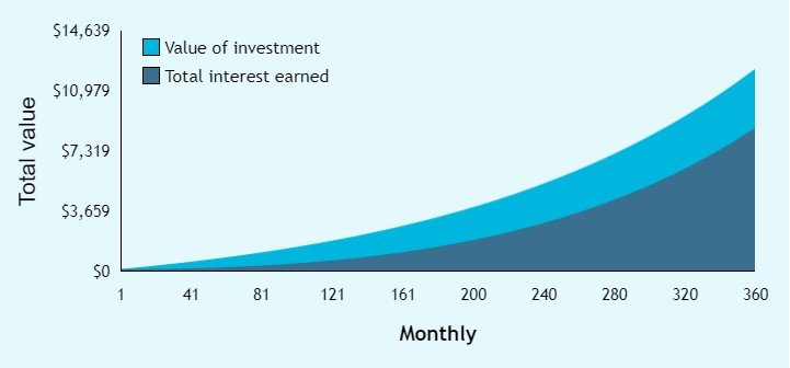 Compound Interest of 10 dollars per month